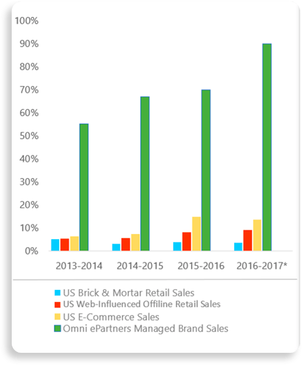 Year-over-year Retail Growth Graphics
